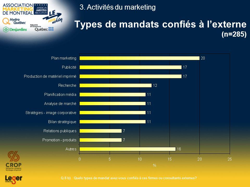 Types de mandats confiés à lexterne (n=285) Q.8 b)Quels types de mandat avez-vous confiés à ces firmes ou consultants externes? 3. Activités du market