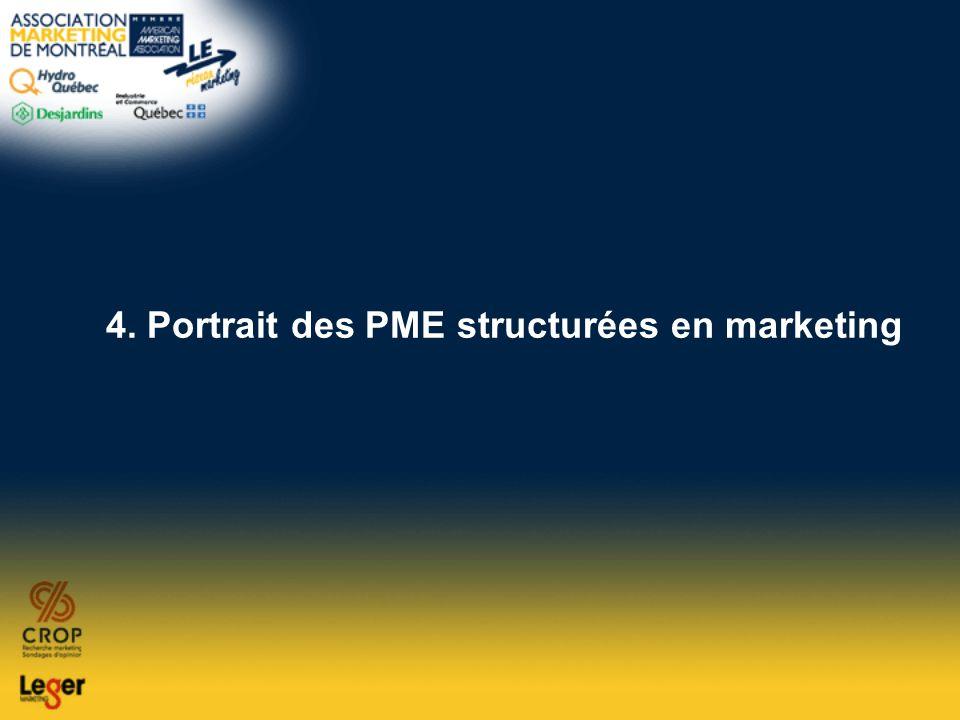 4. Portrait des PME structurées en marketing
