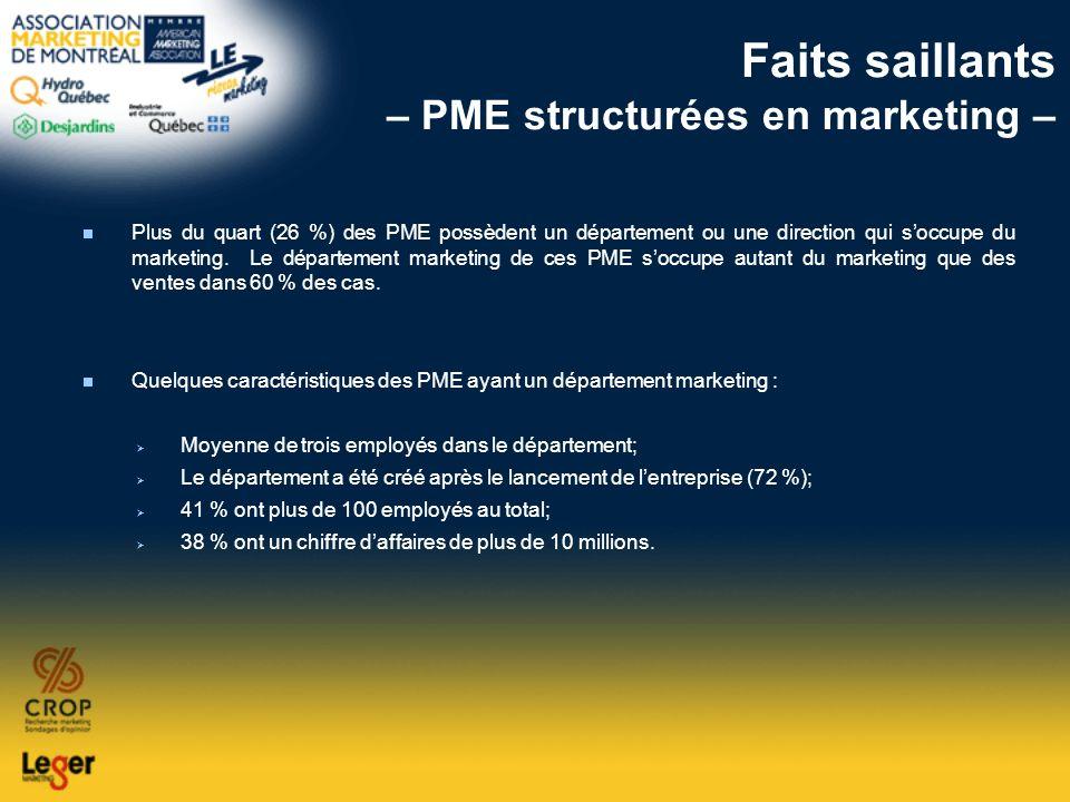 Faits saillants – PME structurées en marketing – Plus du quart (26 %) des PME possèdent un département ou une direction qui soccupe du marketing. Le d