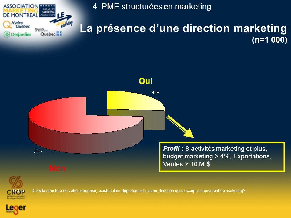 La présence dune direction marketing (n=1 000) Q.9 a)Dans la structure de votre entreprise, existe-t-il un département ou une direction qui soccupe un