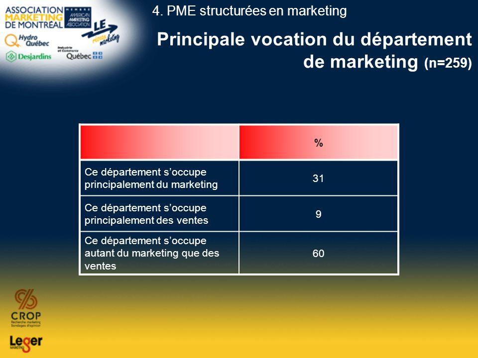 Principale vocation du département de marketing (n=259) % Ce département soccupe principalement du marketing 31 Ce département soccupe principalement