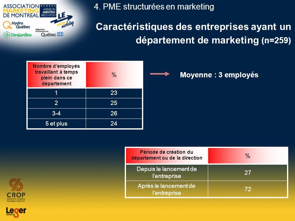 Caractéristiques des entreprises ayant un département de marketing (n=259) Nombre demployés travaillant à temps plein dans ce département % 123 225 3-