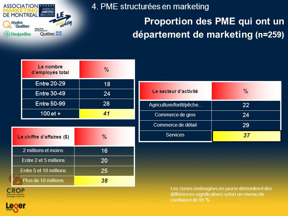 Proportion des PME qui ont un département de marketing (n=259) 41100 et + 28Entre 50-99 Entre 30-49 Entre 20-29 % Le nombre demployés total 37 Service