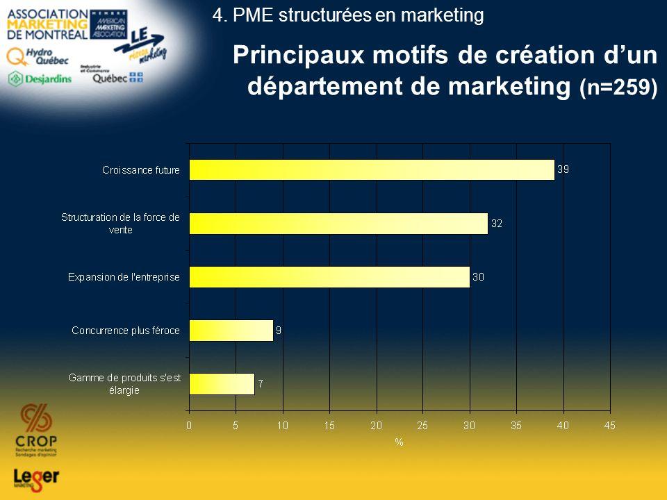 Principaux motifs de création dun département de marketing (n=259) 4. PME structurées en marketing