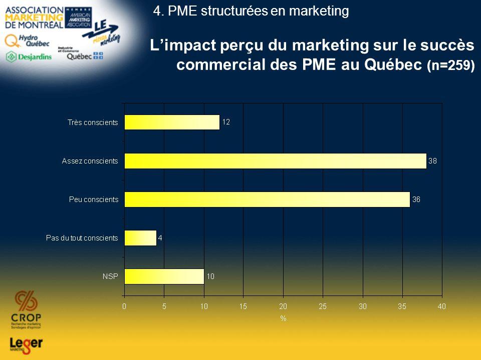 Limpact perçu du marketing sur le succès commercial des PME au Québec (n=259) 4. PME structurées en marketing