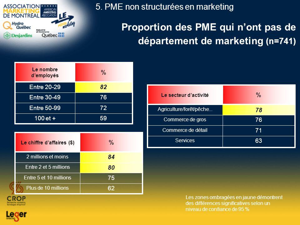Proportion des PME qui nont pas de département de marketing (n=741) 59100 et + 72Entre 50-99 76Entre 30-49 82Entre 20-29 % Le nombre demployés 62 Plus