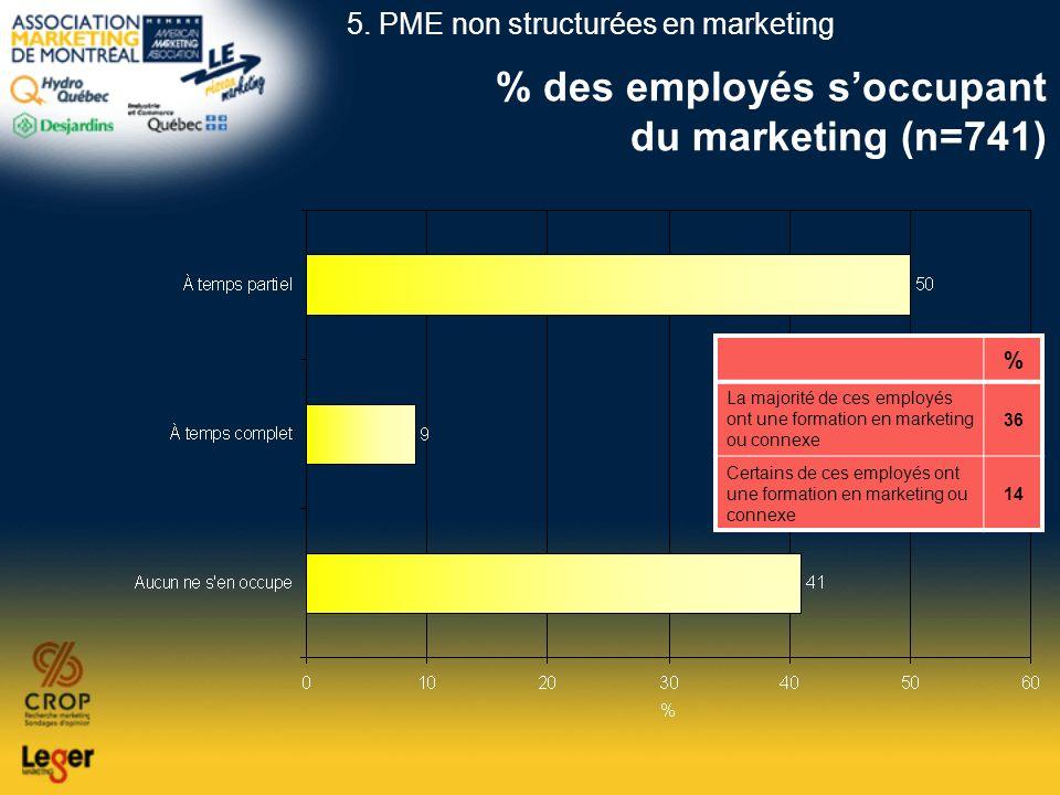 % des employés soccupant du marketing (n=741) % La majorité de ces employés ont une formation en marketing ou connexe 36 Certains de ces employés ont