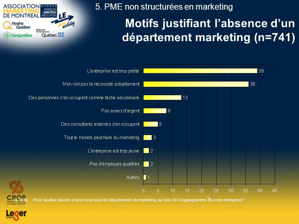 Motifs justifiant labsence dun département marketing (n=741) Q.10 a)Pour quelles raisons navez-vous pas de département de marketing au sein de lorgani