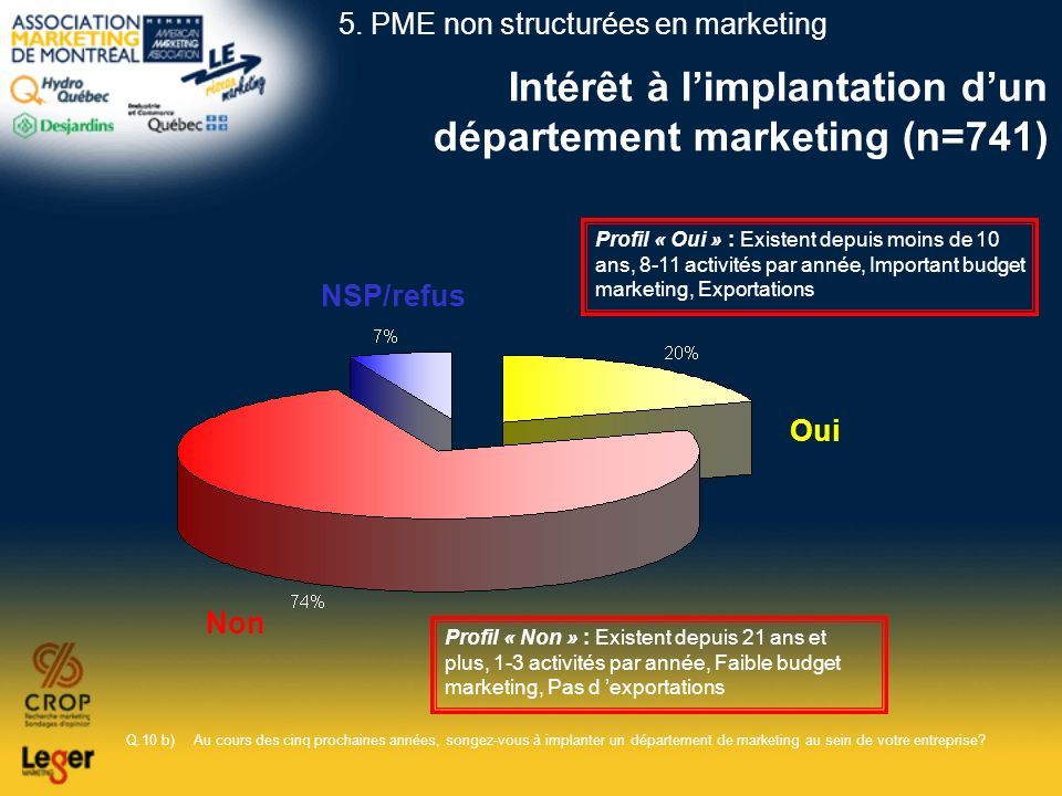 Intérêt à limplantation dun département marketing (n=741) Q.10 b)Au cours des cinq prochaines années, songez-vous à implanter un département de market
