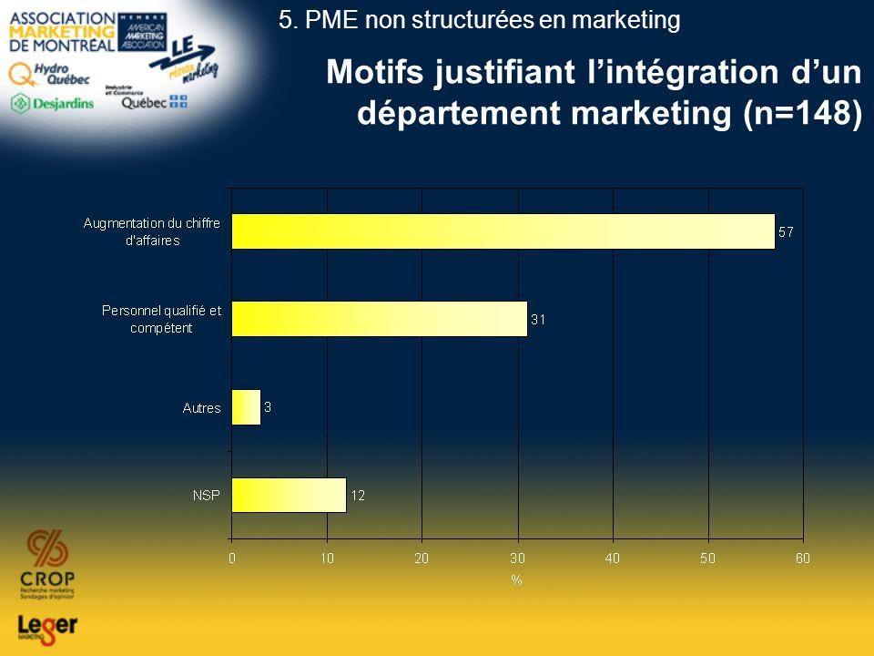 Motifs justifiant lintégration dun département marketing (n=148) 5. PME non structurées en marketing