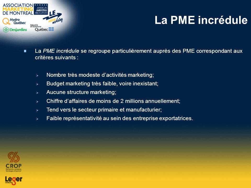 La PME incrédule La PME incrédule se regroupe particulièrement auprès des PME correspondant aux critères suivants : Nombre très modeste dactivités mar