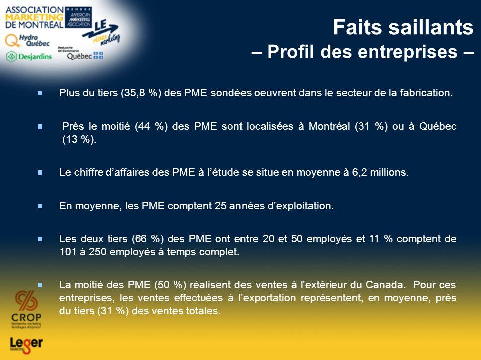 Faits saillants – Profil des entreprises – Plus du tiers (35,8 %) des PME sondées oeuvrent dans le secteur de la fabrication. Près le moitié (44 %) de