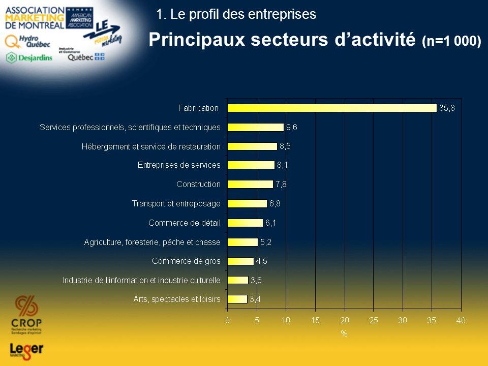 Principaux secteurs dactivité (n=1 000) 1. Le profil des entreprises