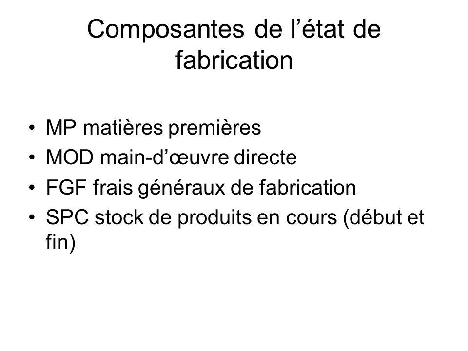 Types dinventaire Entr.Commerciale –Stock de marchandises Entr.Transformation –Stock de matières premières (SMP) –Stock de produits en cours (SPC) –St