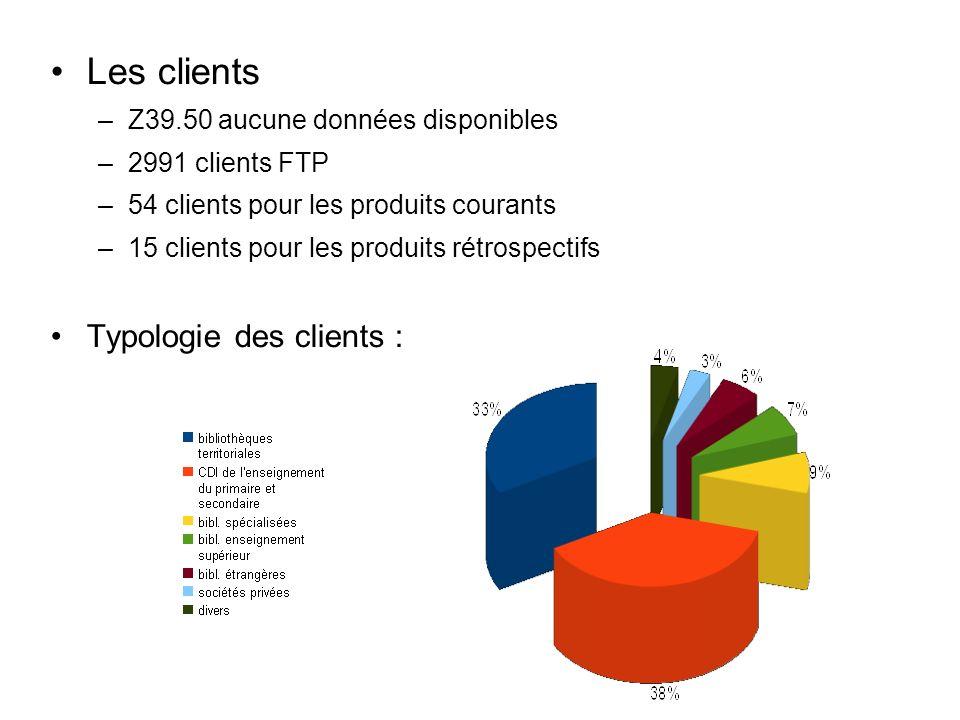 Les clients –Z39.50 aucune données disponibles –2991 clients FTP –54 clients pour les produits courants –15 clients pour les produits rétrospectifs Typologie des clients :
