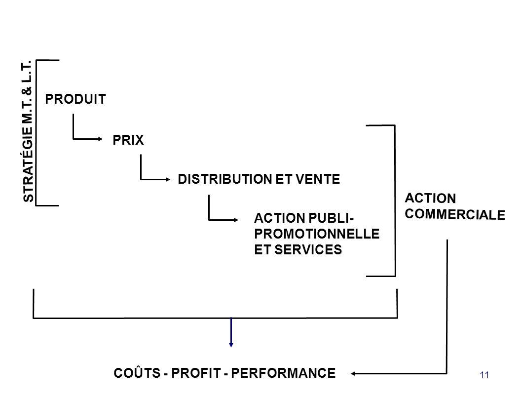 11 PRODUIT PRIX DISTRIBUTION ET VENTE ACTION PUBLI- PROMOTIONNELLE ET SERVICES ACTION COMMERCIALE COÛTS - PROFIT - PERFORMANCE STRATÉGIE M.T.