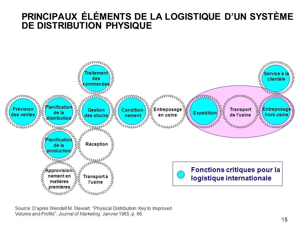 15 PRINCIPAUX ÉLÉMENTS DE LA LOGISTIQUE DUN SYSTÈME DE DISTRIBUTION PHYSIQUE Source: Daprès Wendell M.