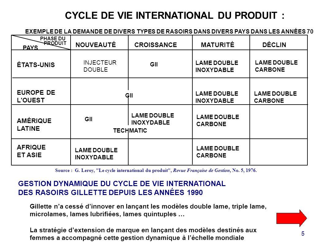 5 CYCLE DE VIE INTERNATIONAL DU PRODUIT : EXEMPLE DE LA DEMANDE DE DIVERS TYPES DE RASOIRS DANS DIVERS PAYS DANS LES ANNÉES 70 Source : G.