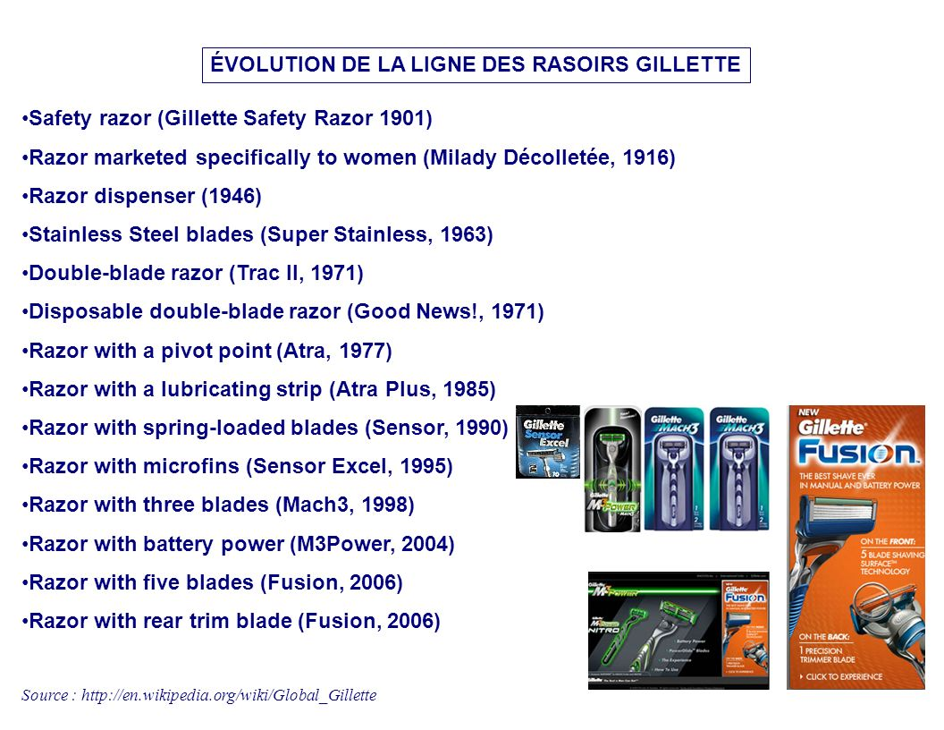 6 Safety razor (Gillette Safety Razor 1901) Razor marketed specifically to women (Milady Décolletée, 1916) Razor dispenser (1946) Stainless Steel blad