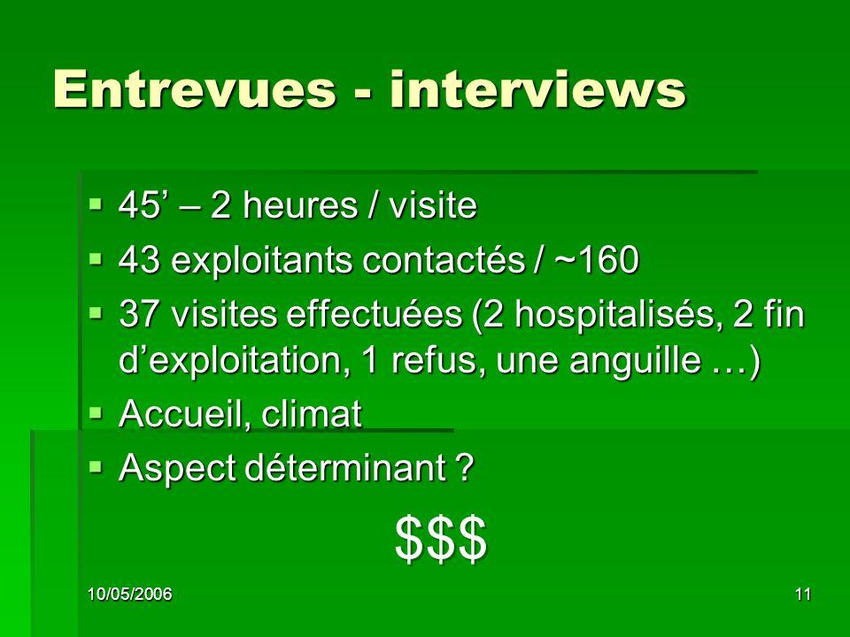 10/05/200611 Entrevues - interviews 45 – 2 heures / visite 45 – 2 heures / visite 43 exploitants contactés / ~160 43 exploitants contactés / ~160 37 visites effectuées (2 hospitalisés, 2 fin dexploitation, 1 refus, une anguille …) 37 visites effectuées (2 hospitalisés, 2 fin dexploitation, 1 refus, une anguille …) Accueil, climat Accueil, climat Aspect déterminant .