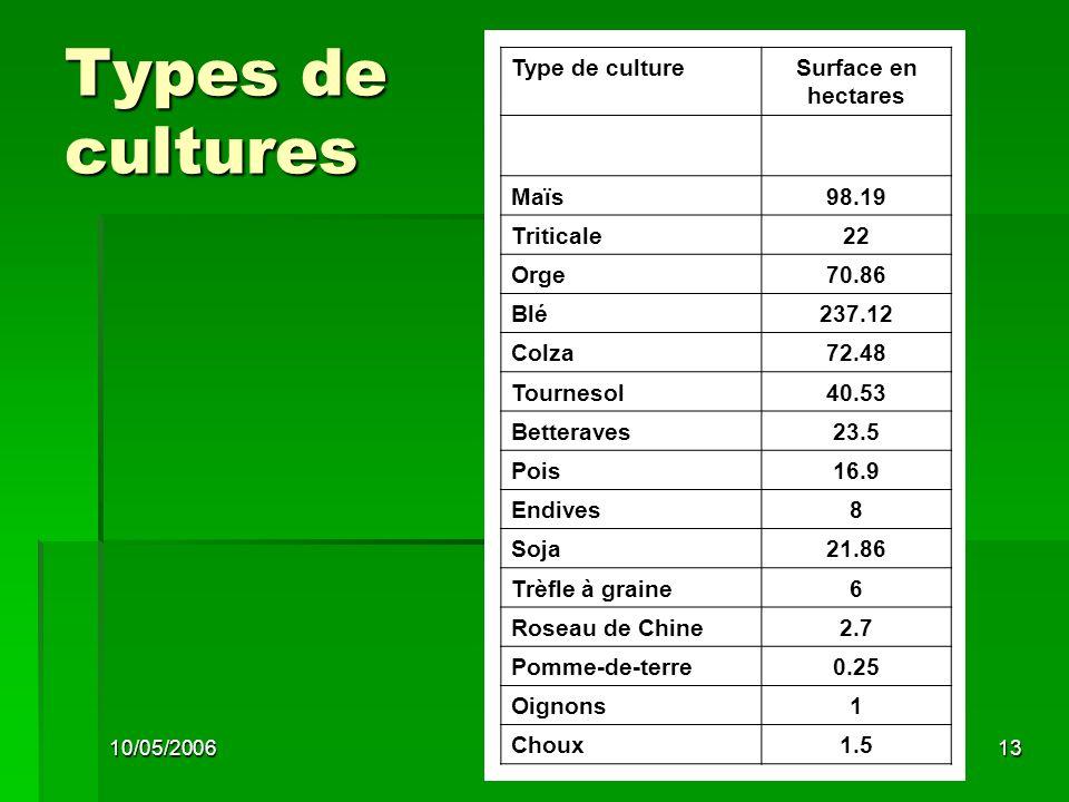 10/05/200613 Types de cultures Type de cultureSurface en hectares Maïs98.19 Triticale22 Orge70.86 Blé237.12 Colza72.48 Tournesol40.53 Betteraves23.5 Pois16.9 Endives8 Soja21.86 Trèfle à graine6 Roseau de Chine2.7 Pomme-de-terre0.25 Oignons1 Choux1.5