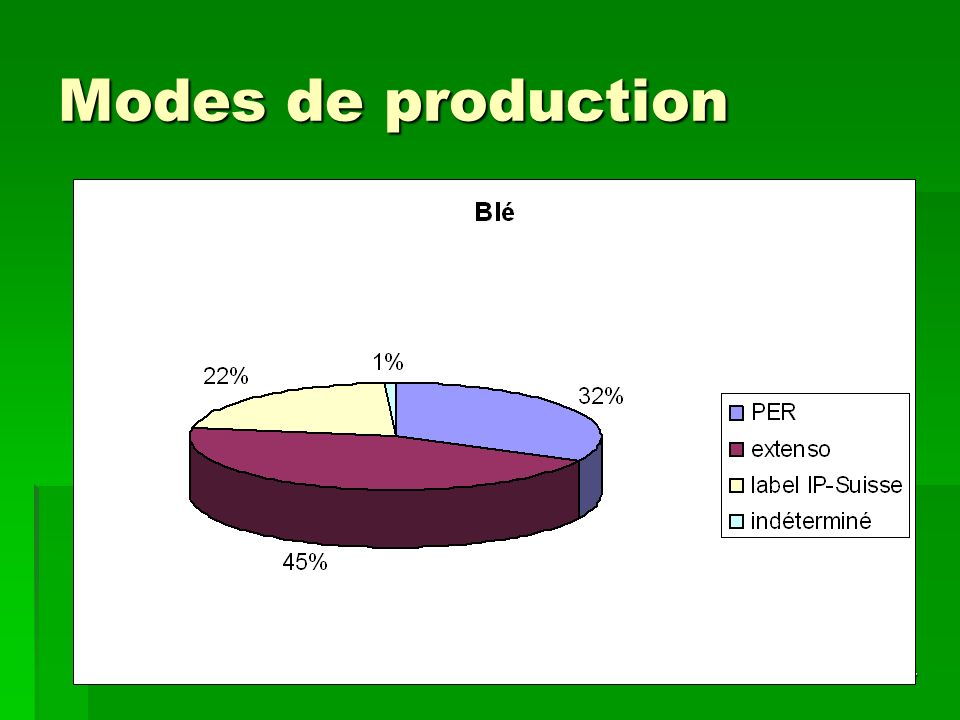 10/05/200614 Modes de production