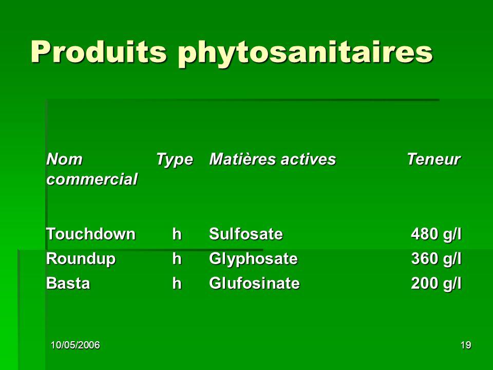 10/05/200619 Produits phytosanitaires Nom commercial Type Matières actives Teneur TouchdownhSulfosate 480 g/l RounduphGlyphosate 360 g/l BastahGlufosinate 200 g/l