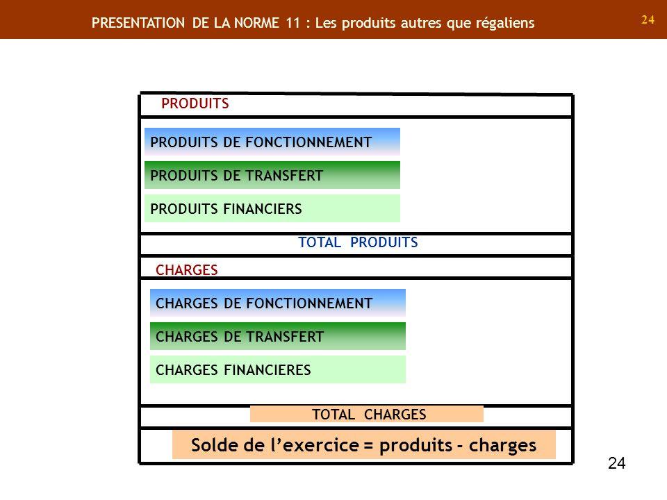 24 PRODUITS DE FONCTIONNEMENT PRODUITS DE TRANSFERT PRODUITS PRODUITS FINANCIERS TOTAL PRODUITS CHARGES TOTAL CHARGES Solde de lexercice = produits - charges CHARGES DE FONCTIONNEMENT CHARGES DE TRANSFERT CHARGES FINANCIERES 24 PRESENTATION DE LA NORME 11 : Les produits autres que régaliens