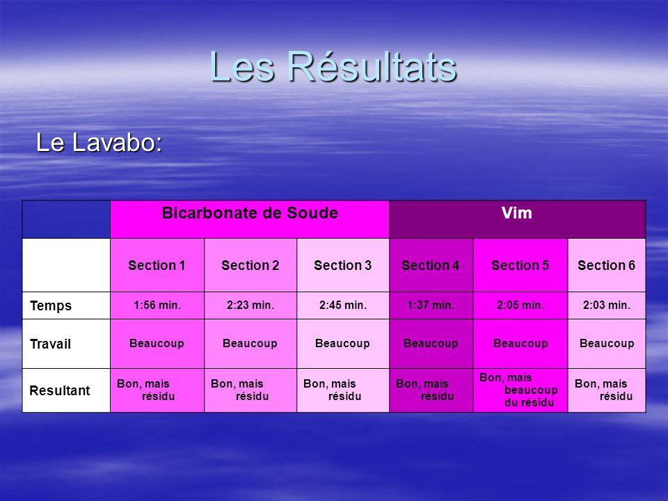 Les Résultats Le Lavabo: Le Lavabo: Bicarbonate de SoudeVim Section 1Section 2Section 3Section 4Section 5Section 6 Temps 1:56 min.2:23 min.2:45 min.1: