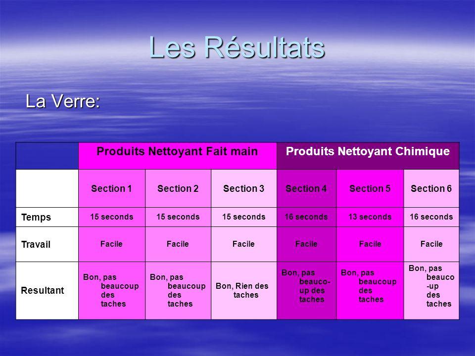 Les Résultats La Verre: La Verre: Produits Nettoyant Fait mainProduits Nettoyant Chimique Section 1Section 2Section 3Section 4Section 5Section 6 Temps