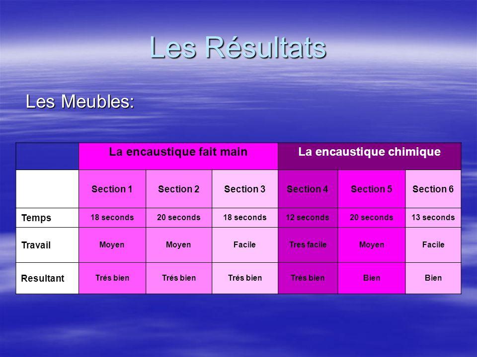 Les Résultats Les Meubles: Les Meubles: La encaustique fait mainLa encaustique chimique Section 1Section 2Section 3Section 4Section 5Section 6 Temps 1