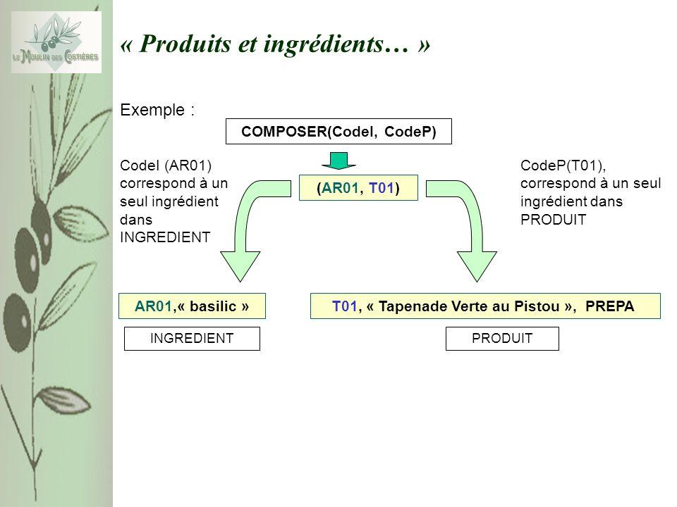 « Produits et ingrédients… » PRODUIT T01, « Tapenade Verte au Pistou », PREPA INGREDIENT AR01,« basilic » CodeP(T01), correspond à un seul ingrédient dans PRODUIT Exemple : COMPOSER(CodeI, CodeP) (AR01, T01) CodeI (AR01) correspond à un seul ingrédient dans INGREDIENT