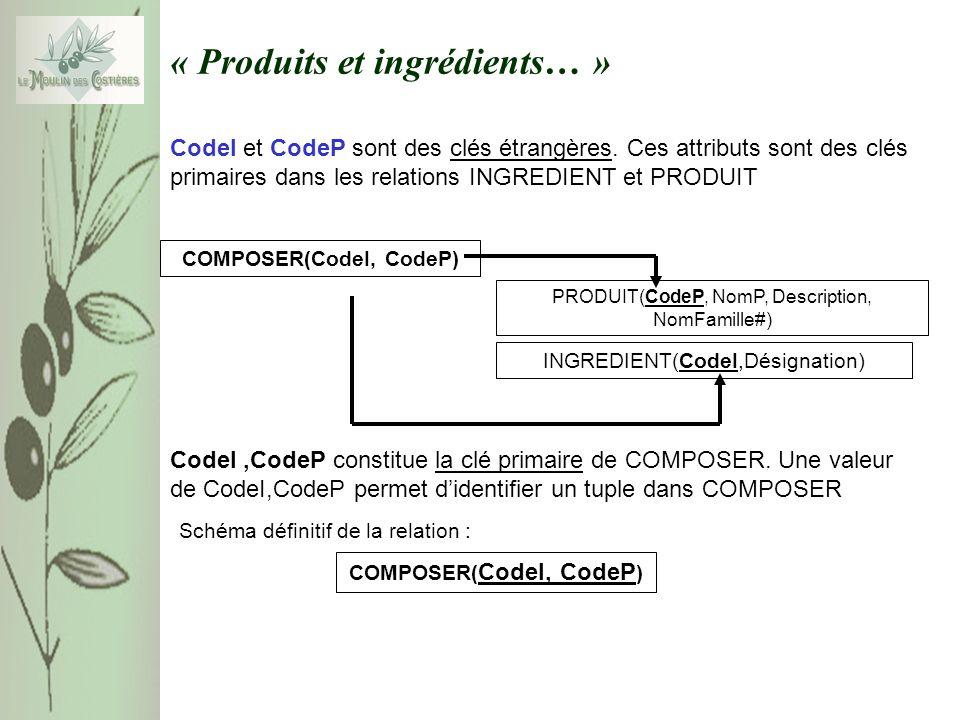 « Produits et ingrédients… » COMPOSER(CodeI, CodeP) INGREDIENT(CodeI,Désignation) PRODUIT(CodeP, NomP, Description, NomFamille#) CodeI et CodeP sont des clés étrangères.