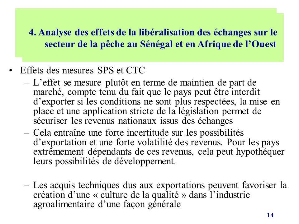 14 Effets des mesures SPS et CTC –Leffet se mesure plutôt en terme de maintien de part de marché, compte tenu du fait que le pays peut être interdit d
