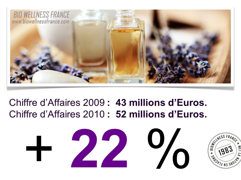 Chiffre dAffaires 2009 : 43 millions dEuros. Chiffre dAffaires 2010 : 52 millions dEuros. + 22 %