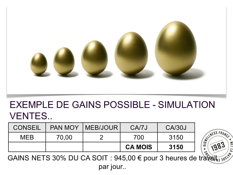 EXEMPLE DE GAINS POSSIBLE - SIMULATION VENTES.. CONSEILPAN MOYMEB/JOURCA/7JCA/30J MEB70,0027003150 CA MOIS3150 GAINS NETS 30% DU CA SOIT : 945,00 pour