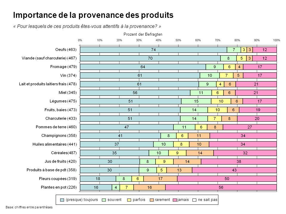 Base: chiffres entre parenthèses Prozent der Befragten « Pour lesquels de ces produits êtes-vous attentifs à la provenance.