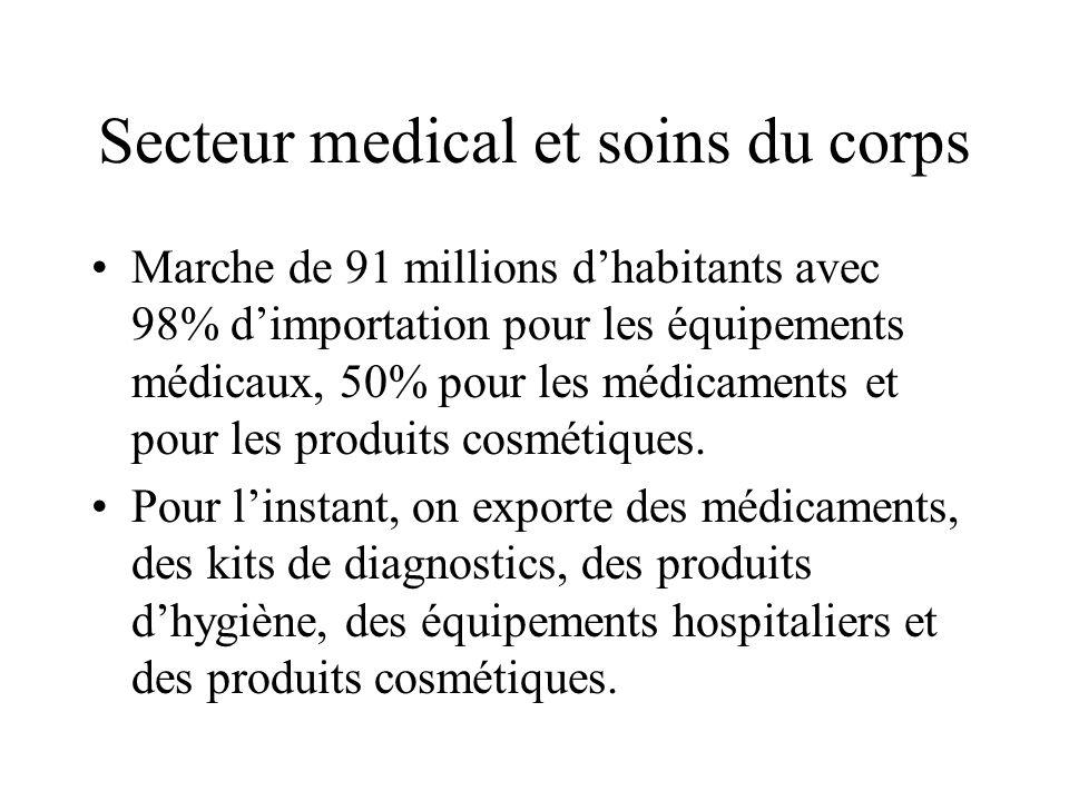 Secteur medical et soins du corps Marche de 91 millions dhabitants avec 98% dimportation pour les équipements médicaux, 50% pour les médicaments et pour les produits cosmétiques.