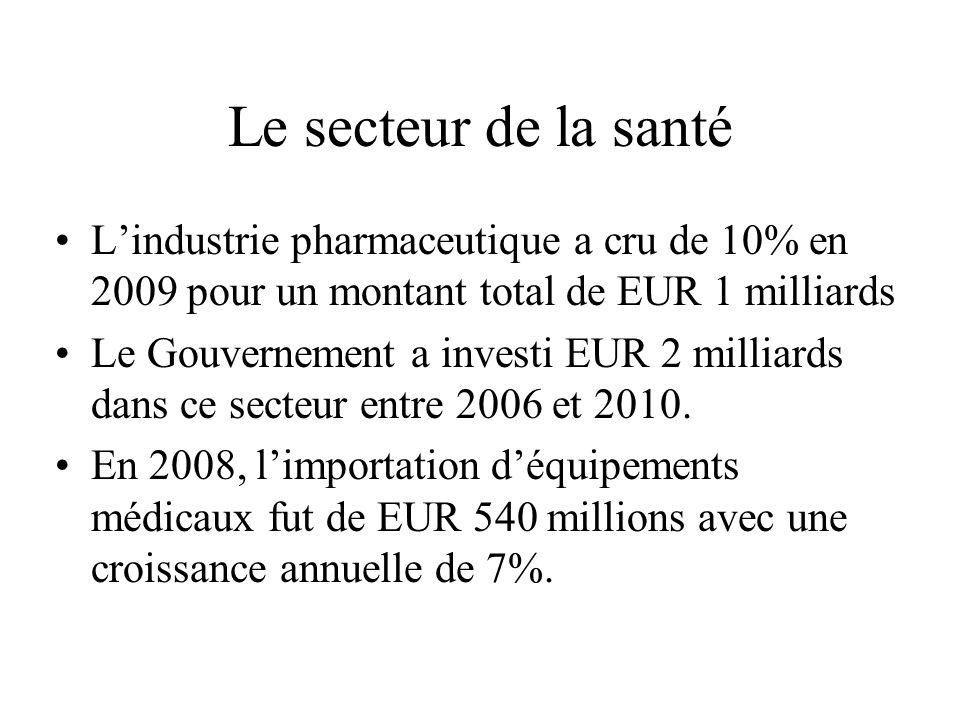 Le secteur de la santé Lindustrie pharmaceutique a cru de 10% en 2009 pour un montant total de EUR 1 milliards Le Gouvernement a investi EUR 2 milliards dans ce secteur entre 2006 et 2010.