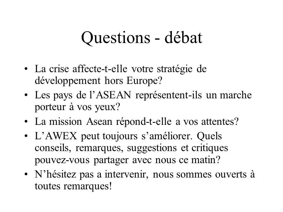 Questions - débat La crise affecte-t-elle votre stratégie de développement hors Europe.