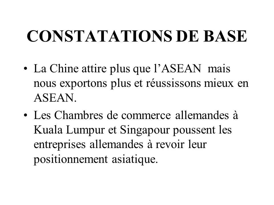 La Chine attire plus que lASEAN mais nous exportons plus et réussissons mieux en ASEAN.