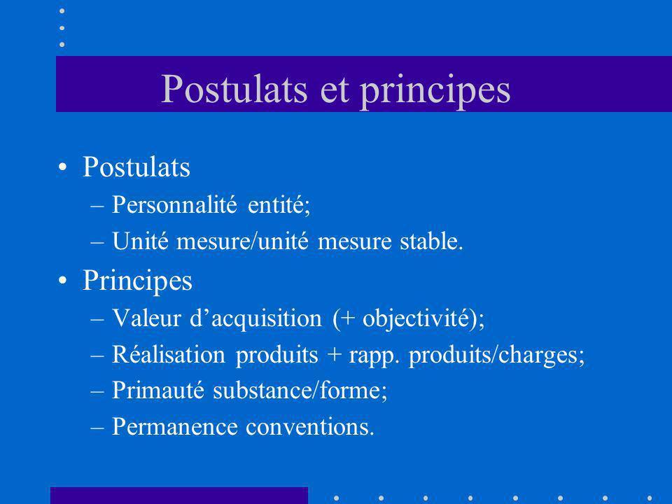 Postulats et principes Postulats –Personnalité entité; –Unité mesure/unité mesure stable. Principes –Valeur dacquisition (+ objectivité); –Réalisation