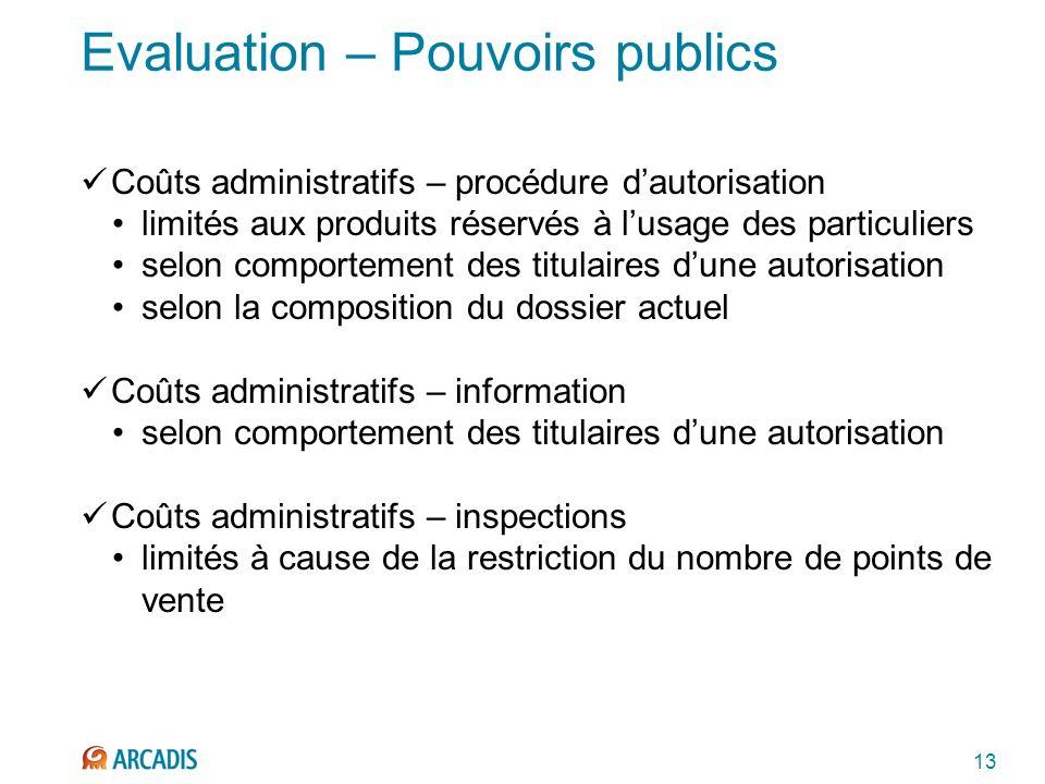 13 Evaluation – Pouvoirs publics Coûts administratifs – procédure dautorisation limités aux produits réservés à lusage des particuliers selon comporte