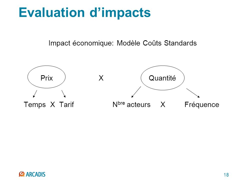 18 Evaluation dimpacts Impact économique: Modèle Coûts Standards Prix X Quantité Temps X TarifN bre acteursXFréquence