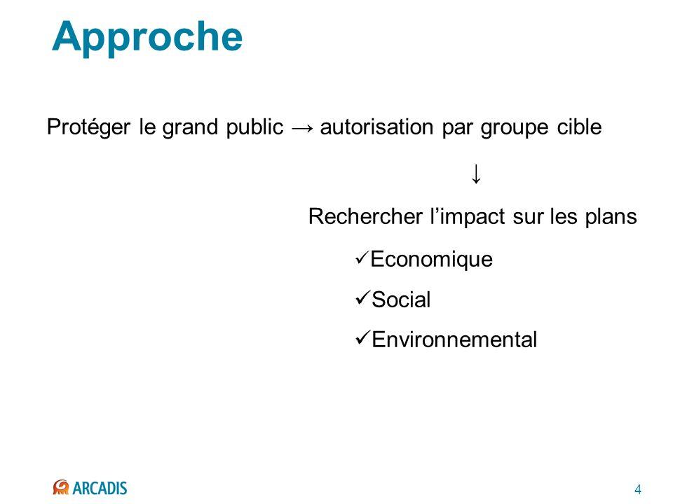 4 Approche Protéger le grand public autorisation par groupe cible Rechercher limpact sur les plans Economique Social Environnemental