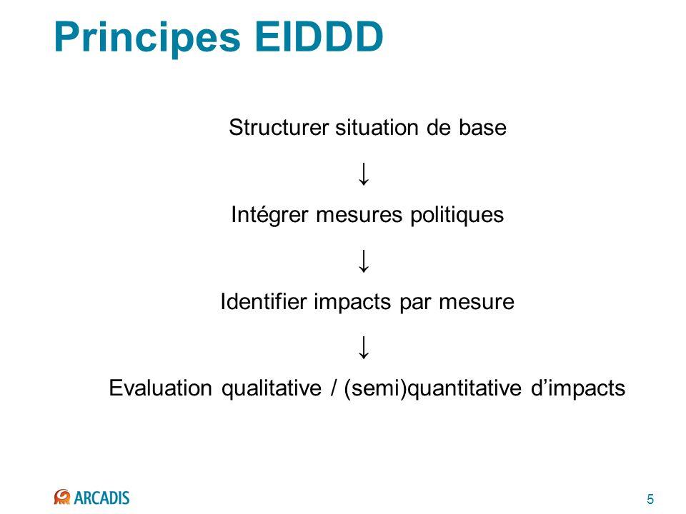 5 Principes EIDDD Structurer situation de base Intégrer mesures politiques Identifier impacts par mesure Evaluation qualitative / (semi)quantitative dimpacts