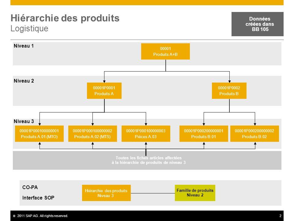 © 2011 SAP AG. All rights reserved.2 Hiérarchie des produits Logistique Données créées dans BB 105 00001 Produits A+B 00001P0001 Produits A 00001P0002
