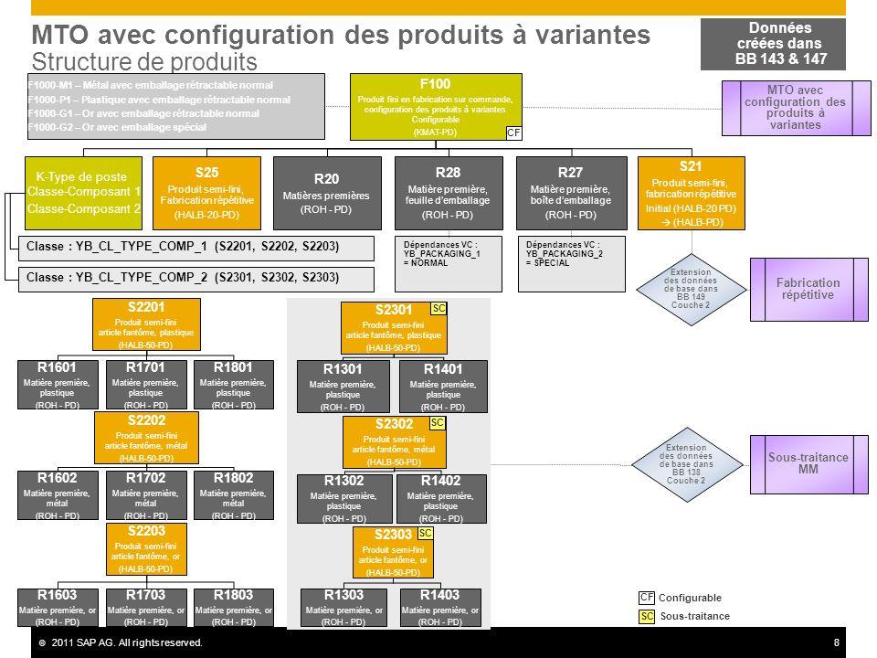 © 2011 SAP AG. All rights reserved.8 MTO avec configuration des produits à variantes Structure de produits F100 Produit fini en fabrication sur comman
