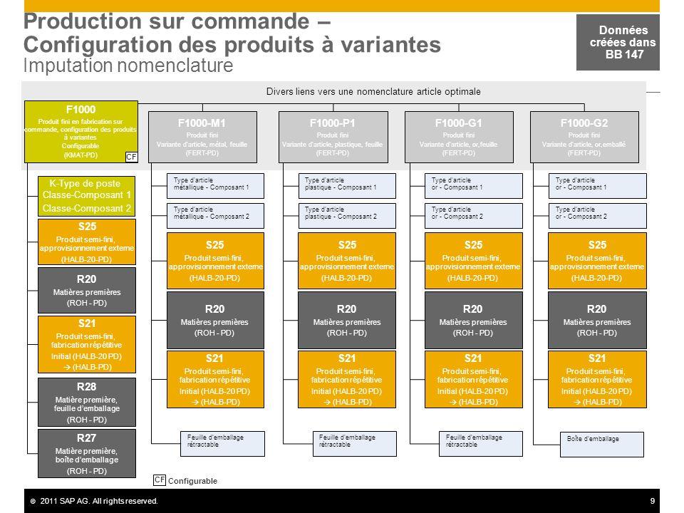 © 2011 SAP AG. All rights reserved.9 Production sur commande – Configuration des produits à variantes Imputation nomenclature Données créées dans BB 1