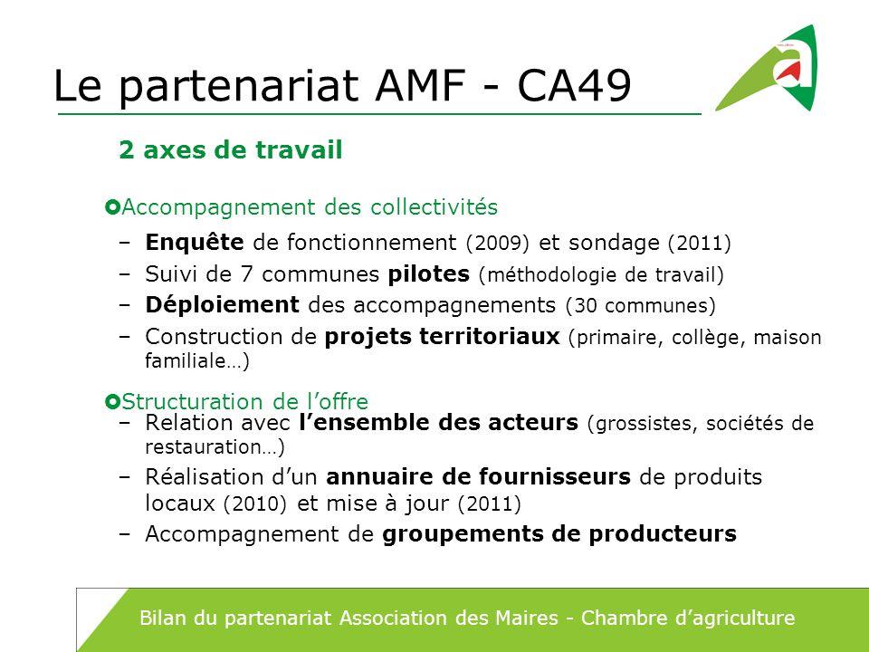 Le partenariat AMF - CA49 –Enquête de fonctionnement (2009) et sondage (2011) –Suivi de 7 communes pilotes (méthodologie de travail) –Déploiement des